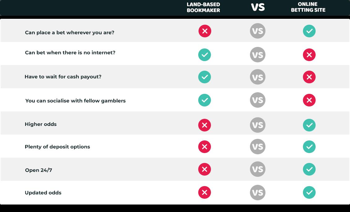 Land-based Bookmaker Versus Online Betting Site